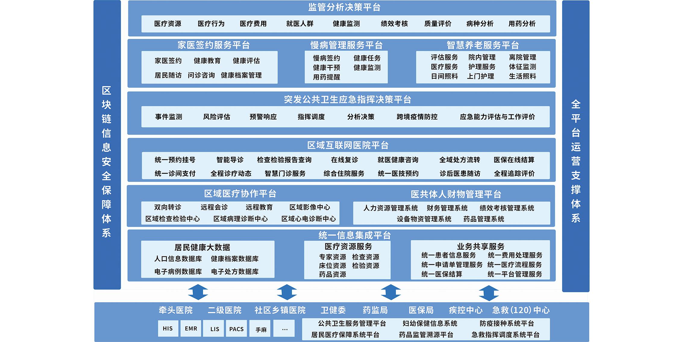医联体信息系统平台